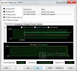 Моноблок ASUS Eee Top PC 2400 INT : Тест Everest стабильности системы